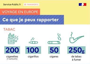 Quantités maximale de tabac à ramener de l'étranger : 200 cigarettes, 100 cigarillos (d'un poids maximum de 3 grammes chacun), 50 cigares ou 250g de tabac à fumer.