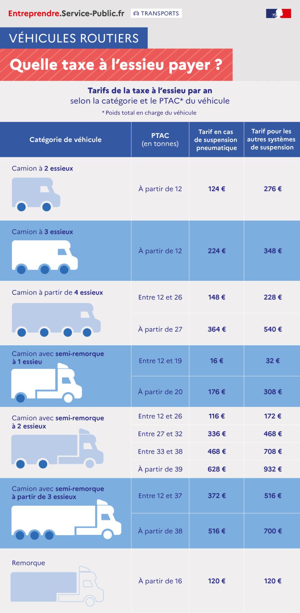 Montants de la taxe annuelle à l'essieu en euros définis pour une année civile, en fonction de la catégorie de véhicule, de son poids en tonnes et du type de suspension (pneumatique ou autre)