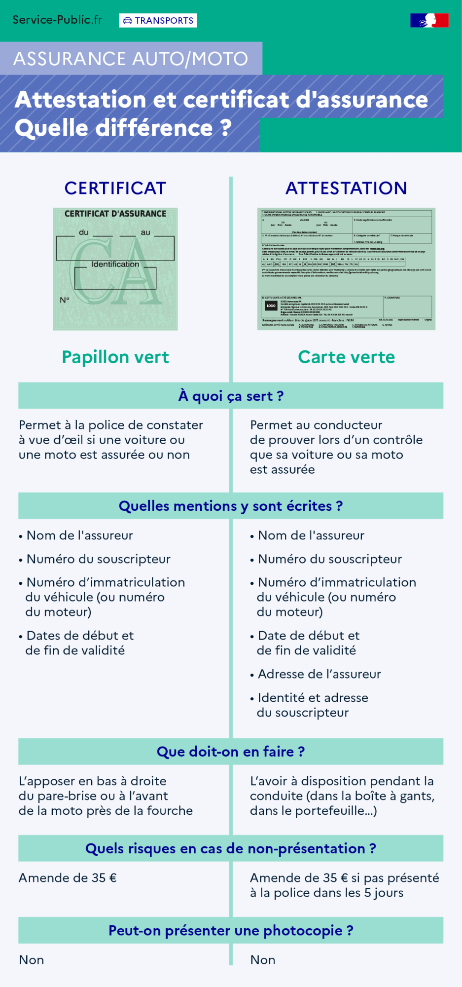Rôle du certificat d'assurance et de l'attestation d'assurance, mentions obligatoires et sanction en cas d'absence des documents