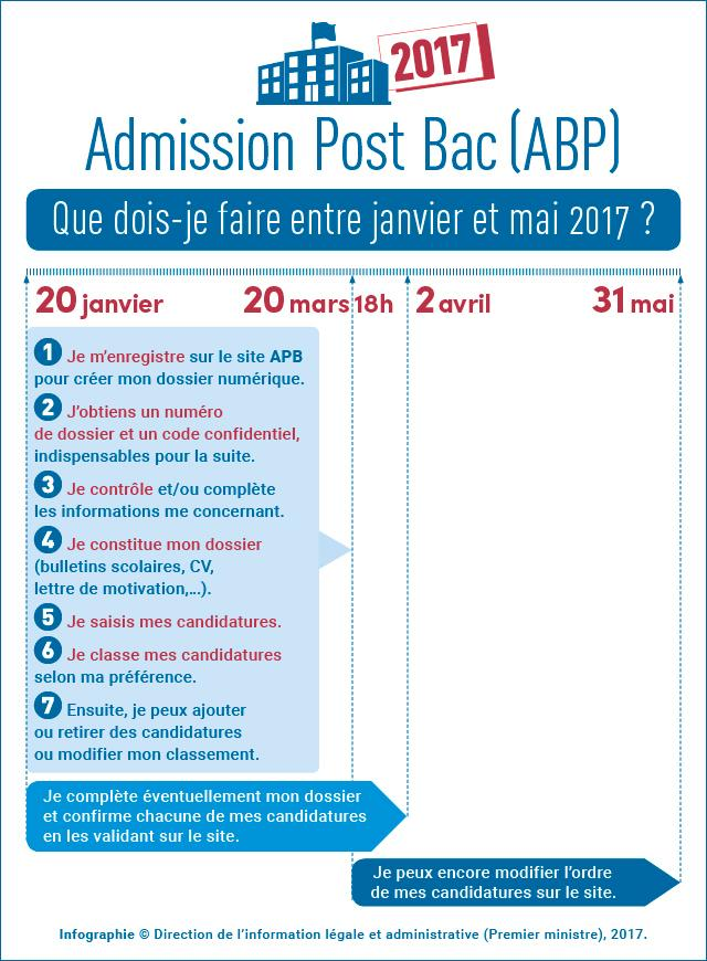 Infographie Admission post bac (APB) 2017