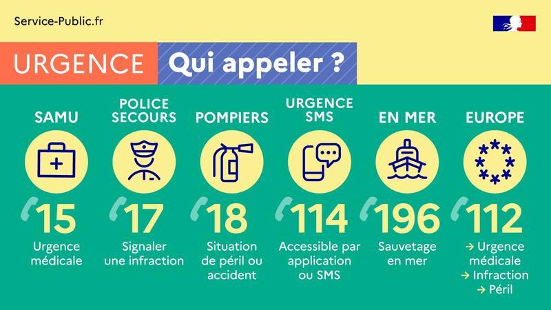 Urgence - Qui appeler? - Les numéros d'urgence - plus de détails dans le texte suivant l'infographie