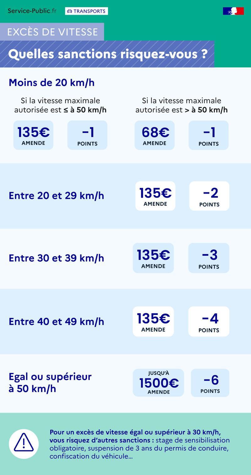 - Sanctions en cas d'excès de vitesse - plus de détails dans le texte suivant l'infographie