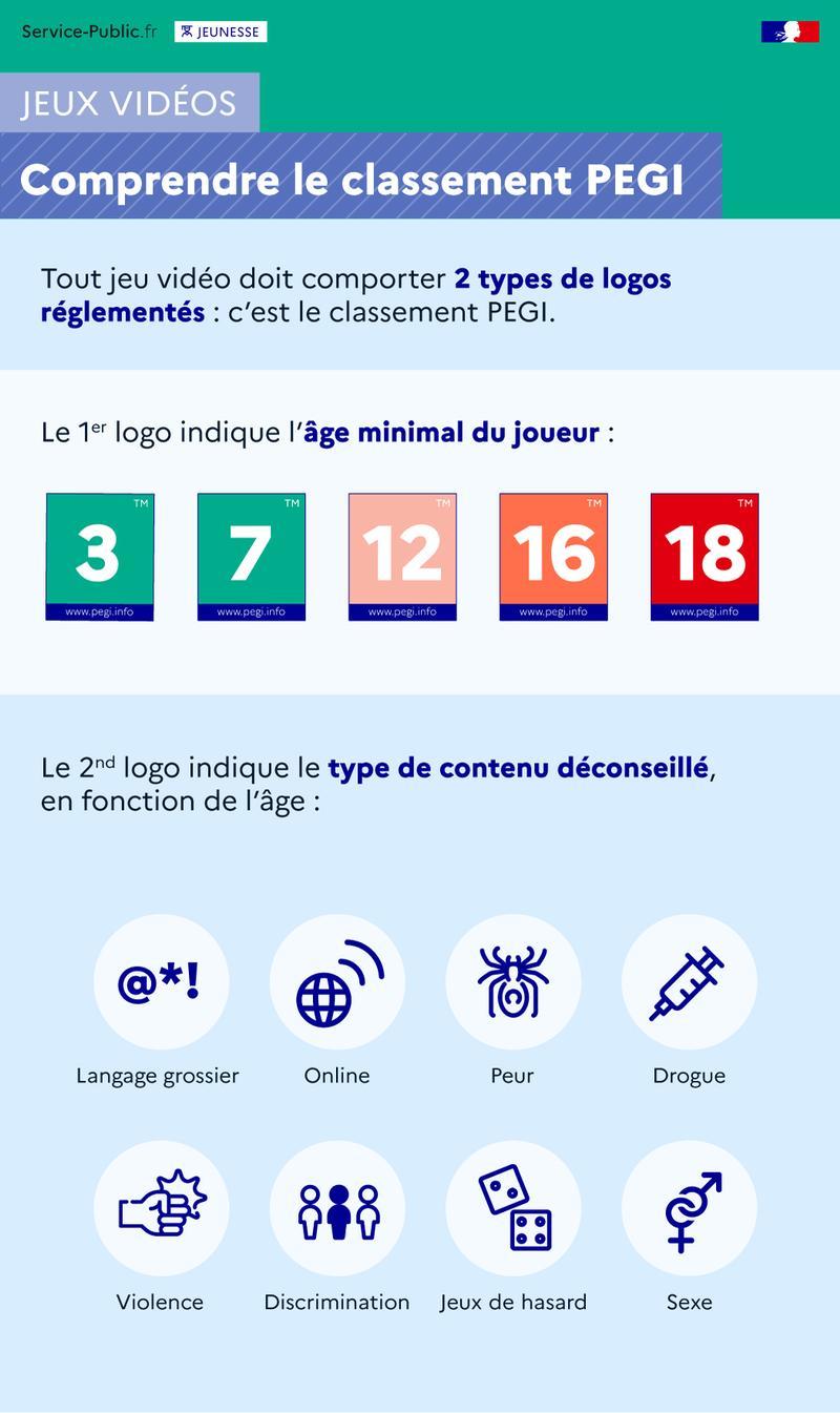 Comprendre les logos du classement PEGI (âge minimal et type de contenu des jeux vidéo). - Jeux vidéo: le classement PEGI - plus de détails dans le texte suivant l'infographie
