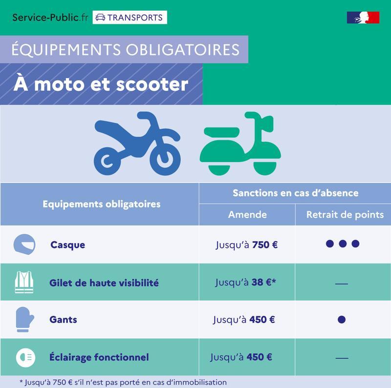 - Équipements obligatoires à moto et scooter et sanctions en cas d'absence - plus de détails dans le texte suivant l'infographie