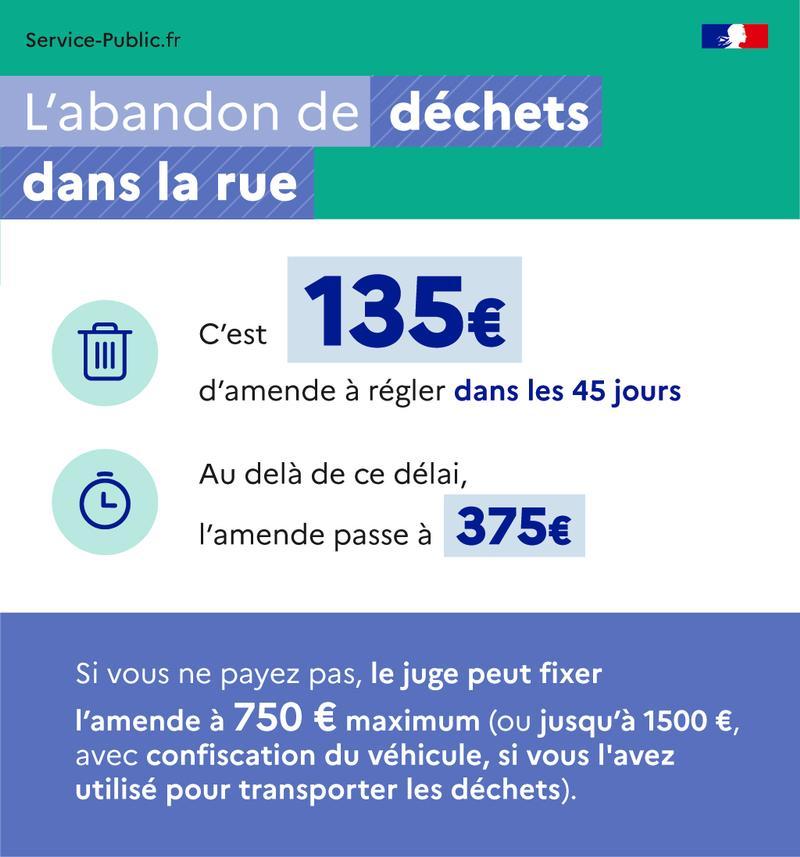 L'abandon de déchets dans la rue - Existe-il une amende pour abandon de déchets dans la rue? - plus de détails dans le texte suivant l'infographie