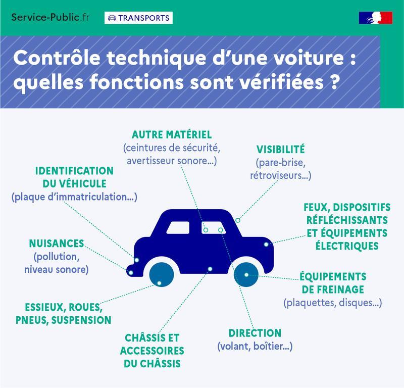 - Fonctions vérifiées lors du contrôle technique d'une voiture - plus de détails dans le texte suivant l'infographie