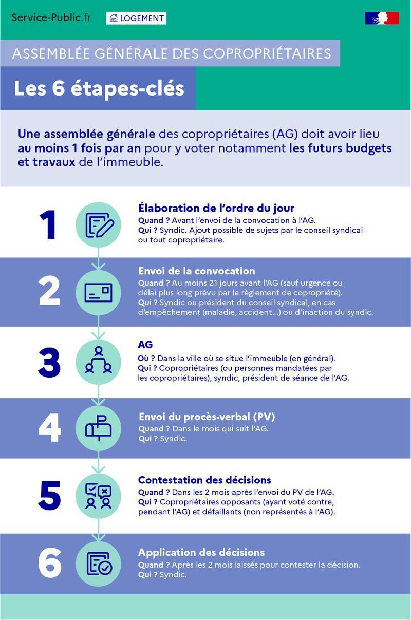 - Assemblée générale des copropriétaires: les 6 étapes clés - plus de détails dans le texte suivant l'infographie