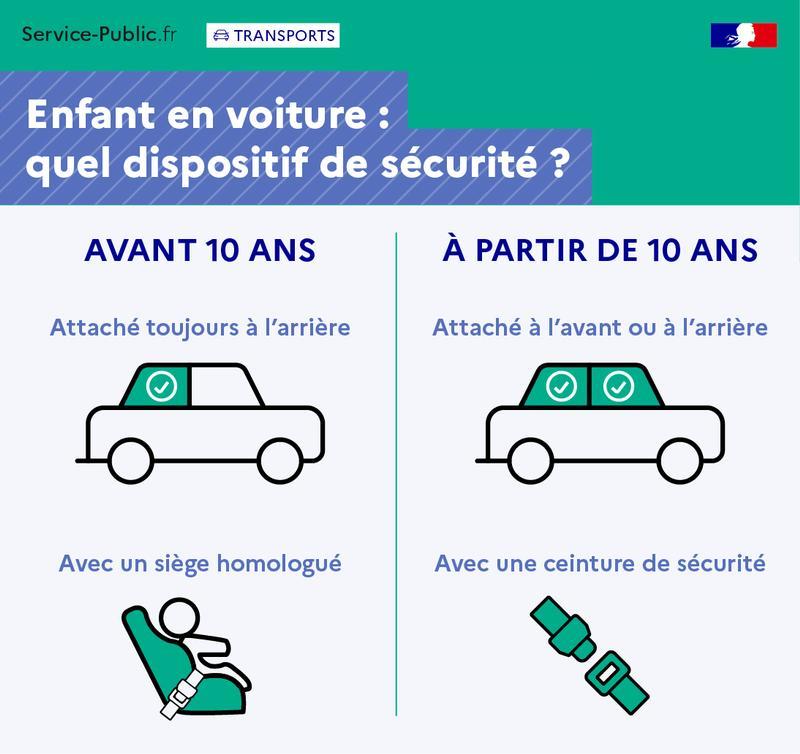 Règles d'utilisation d'un siège auto pour un enfant - Sièges auto: à quel âge? - plus de détails dans le texte suivant l'infographie